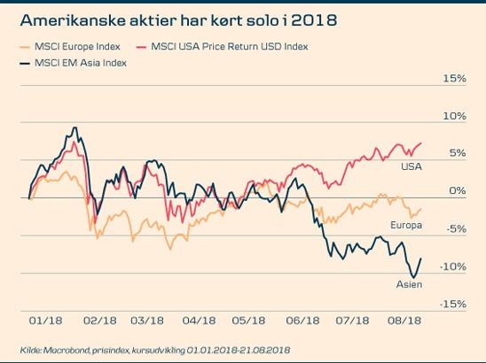 Amerikanske aktier har kørt solo i 2018